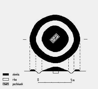 Il. 3. Schematyczny plan i przekrój rekonstrukcji typowego grobu z kolistym kurhanem ziemnym z epoki brązu, pochodzącego z Wysp Brytyjskich, nazywanego kurhanem w kształcie odwróconej misy  (kurhanem kopułowym) z rowem i zewnętrznym wałem (ang. bowl barrow with ditch and outer bank).